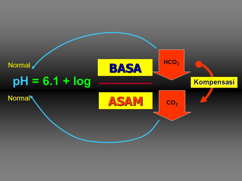 BASA [HCO3-] GINJAL pH = 6.1 + log  pCO2 ASAM PARU Normal Kompensasi